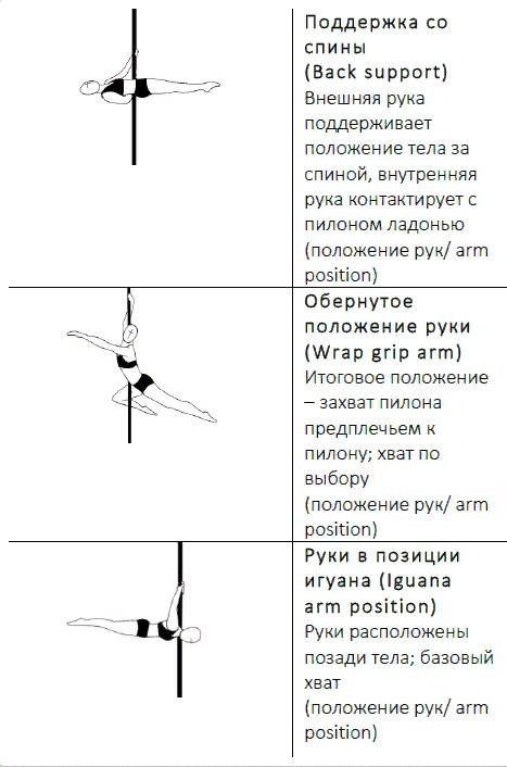 Урок-6 Поддержка со спины, игуана, обернутое положение руки